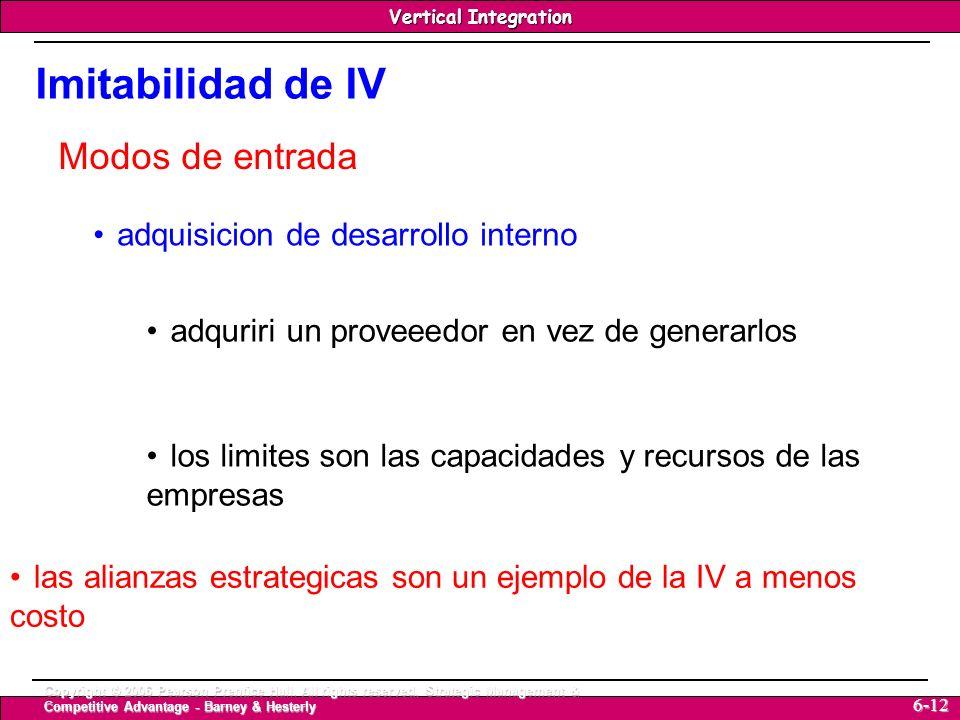Imitabilidad de IV Modos de entrada