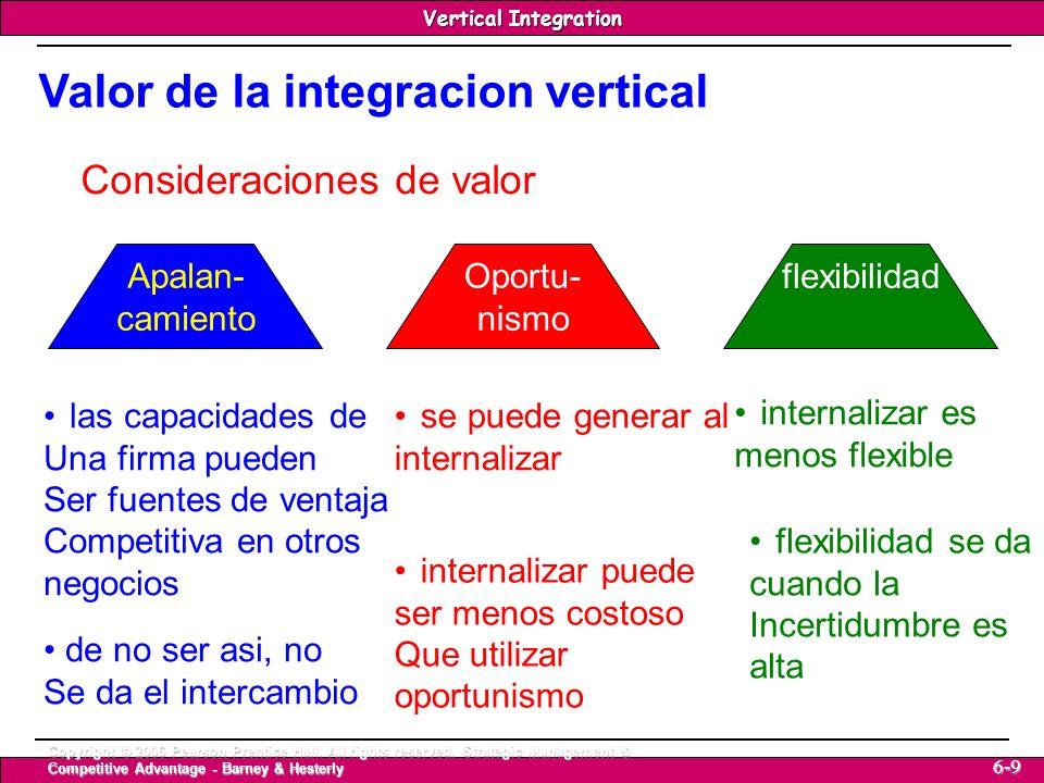 Valor de la integracion vertical