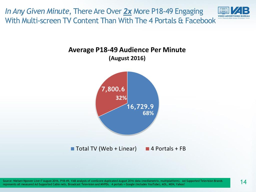 In Any Given Minute, There Are Over 2x More P18-49 Engaging With Multi-screen TV Content Than With The 4 Portals & Facebook