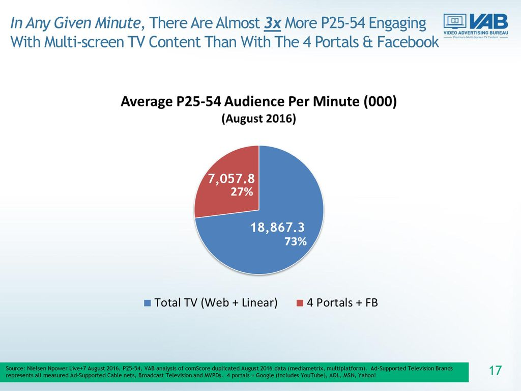 In Any Given Minute, There Are Almost 3x More P25-54 Engaging With Multi-screen TV Content Than With The 4 Portals & Facebook