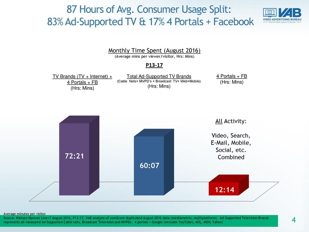 87 Hours of Avg. Consumer Usage Split: 83% Ad-Supported TV & 17% 4 Portals + Facebook