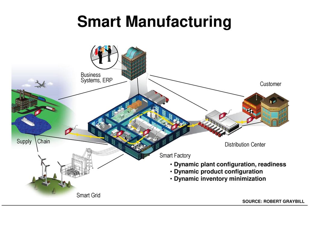 Smart Manufacturing Business Systems, ERP Customer Supply Chain