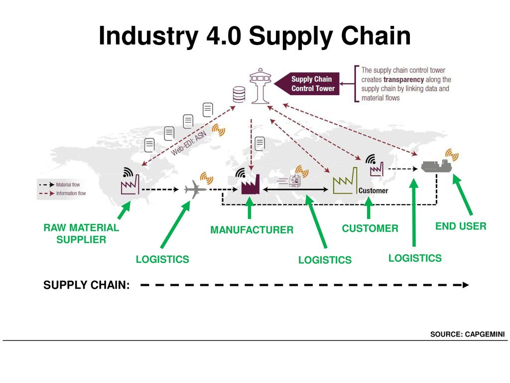 Industry 4.0 Supply Chain SUPPLY CHAIN: END USER RAW MATERIAL