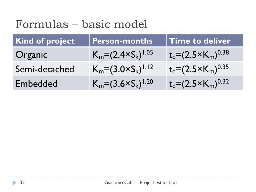 Project estimation ppt download formulas basic model organic km24sk105 td ccuart Image collections