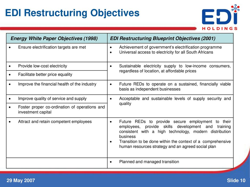 Edi restructuring presentation to ppc provincial local government 10 edi restructuring objectives malvernweather Gallery