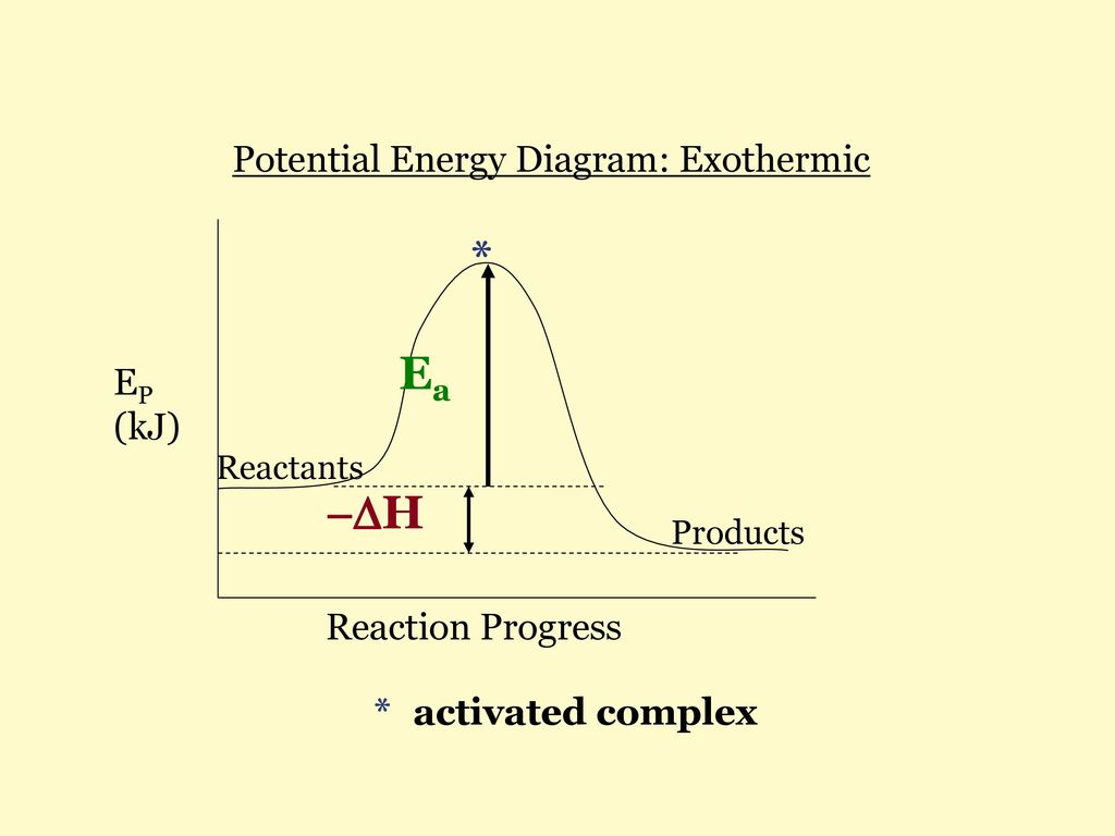 Thermochemistry a energy ppt download ea h potential energy diagram exothermic ep kj ccuart Gallery