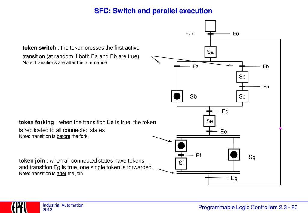 Ziemlich Blockdiagramm Reduktionsregeln Im Kontrollsystem Bilder ...