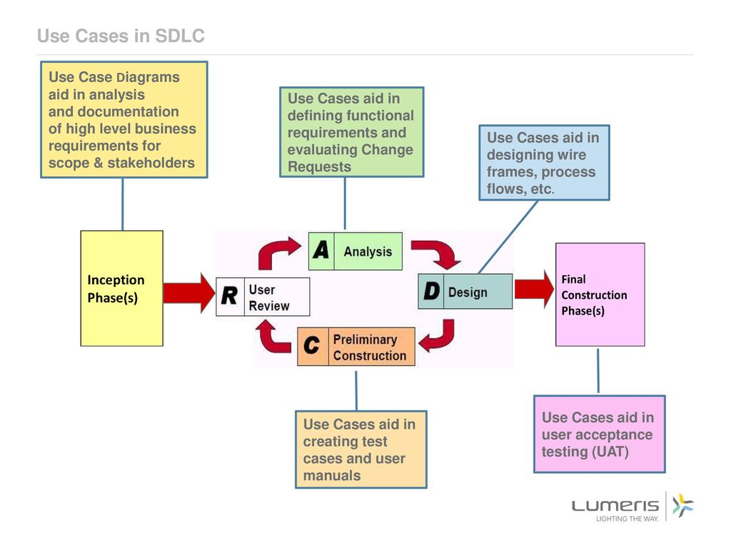 Unified modeling language and use case diagrams donna thomas ppt use cases in sdlc use case diagrams aid in analysis and documentation pooptronica Image collections