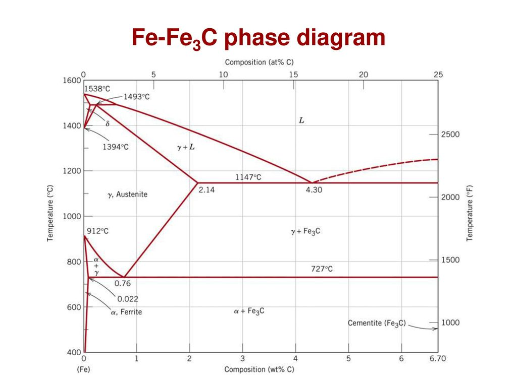 Chapter 10 phase transformations ppt download 5 fe fe3c phase diagram ccuart Choice Image