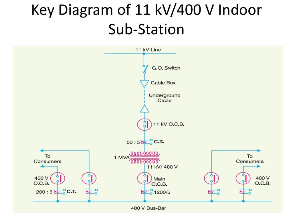 Sub station ppt download 32 key diagram of 11 kv400 v indoor sub station ccuart Images