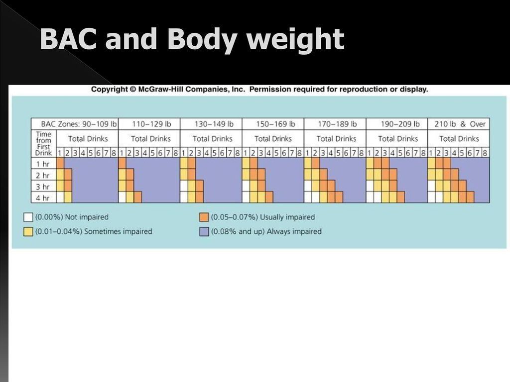 Alcohol ppt download 31 bac and body weight nvjuhfo Choice Image