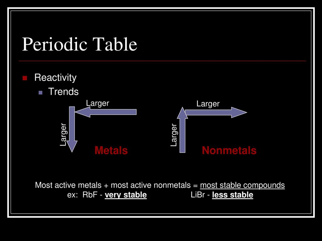 The periodic table chapter ppt download 30 periodic table metals nonmetals reactivity urtaz Image collections