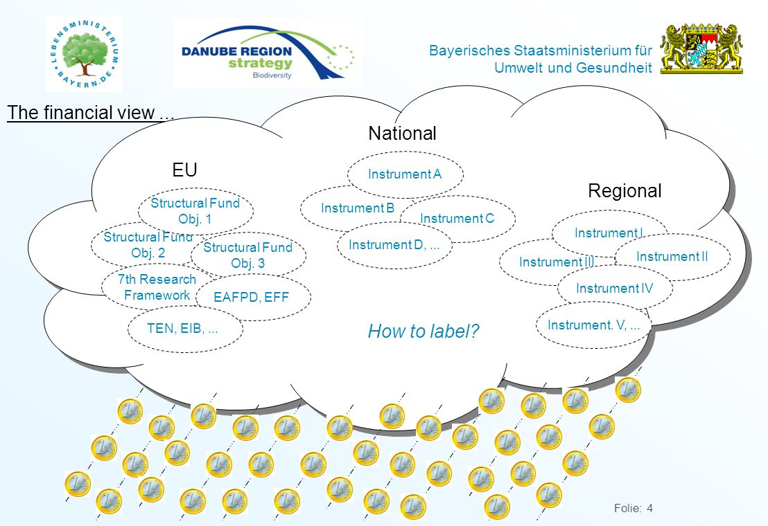 The financial view ... National EU Regional How to label Instrument A