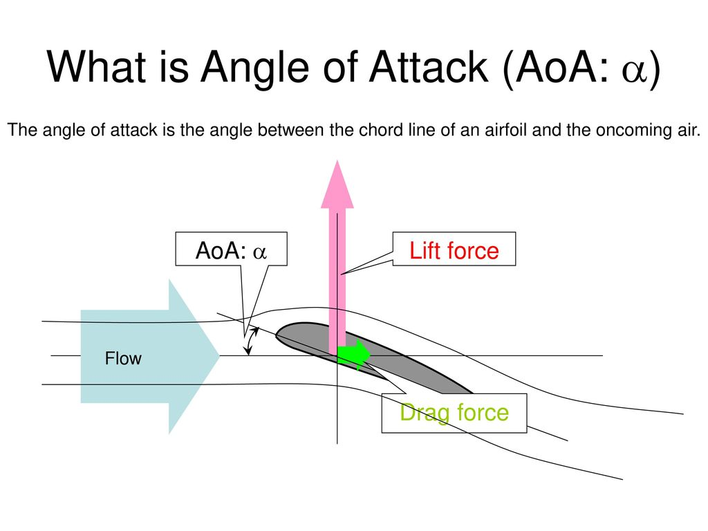 how to find coefficient of lift from angle of attack