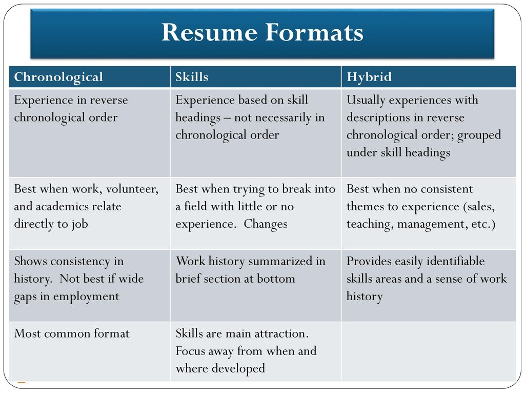 Attractive Reverse Chronological Order Resume Format Image ...