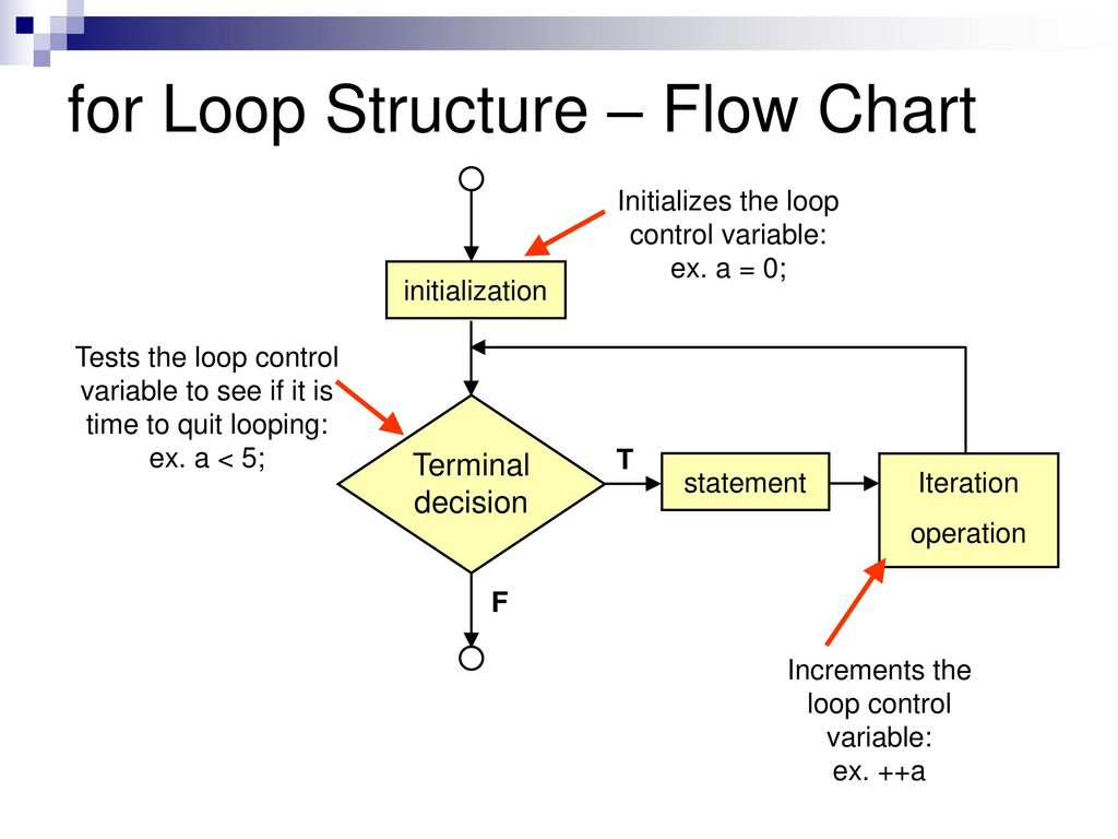 Week 4 microcontrollers flow control ppt download 14 for loop structure flow chart geenschuldenfo Choice Image