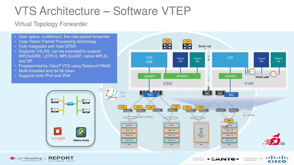 Cisco Virtual Topology System Ppt Download