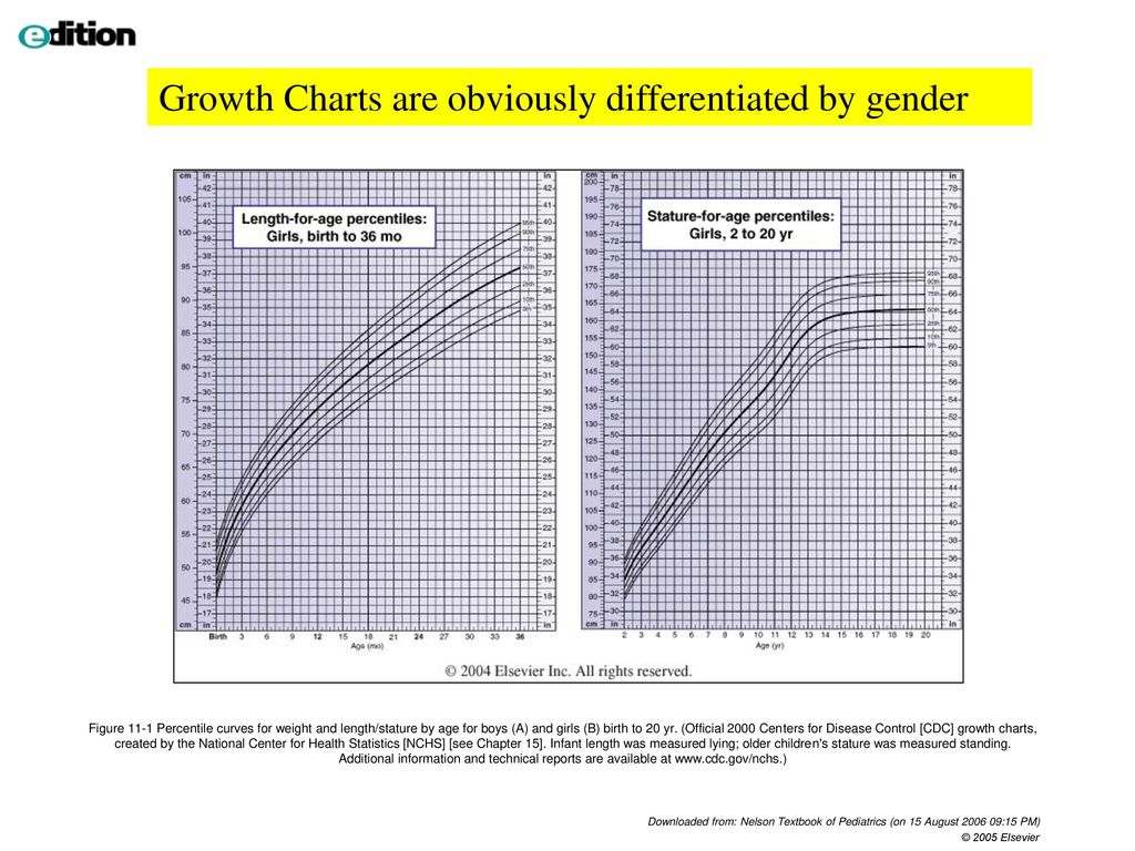 Infant growth chart percentile calculator gallery chart design ideas percentile growth charts gallery chart design ideas infant height growth chart gallery chart design ideas cdc geenschuldenfo Choice Image