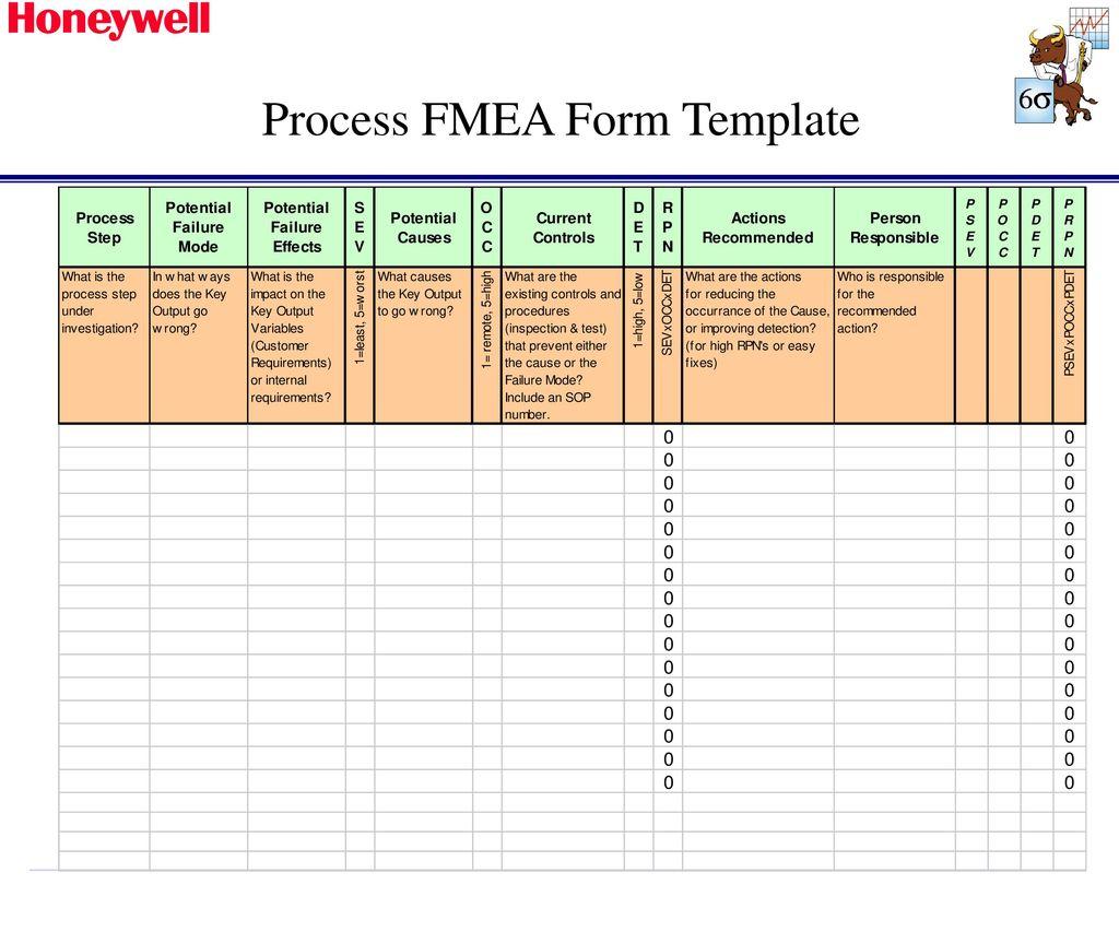 Ziemlich Prozess Fmea Vorlage Fotos - Beispiel Business Lebenslauf ...
