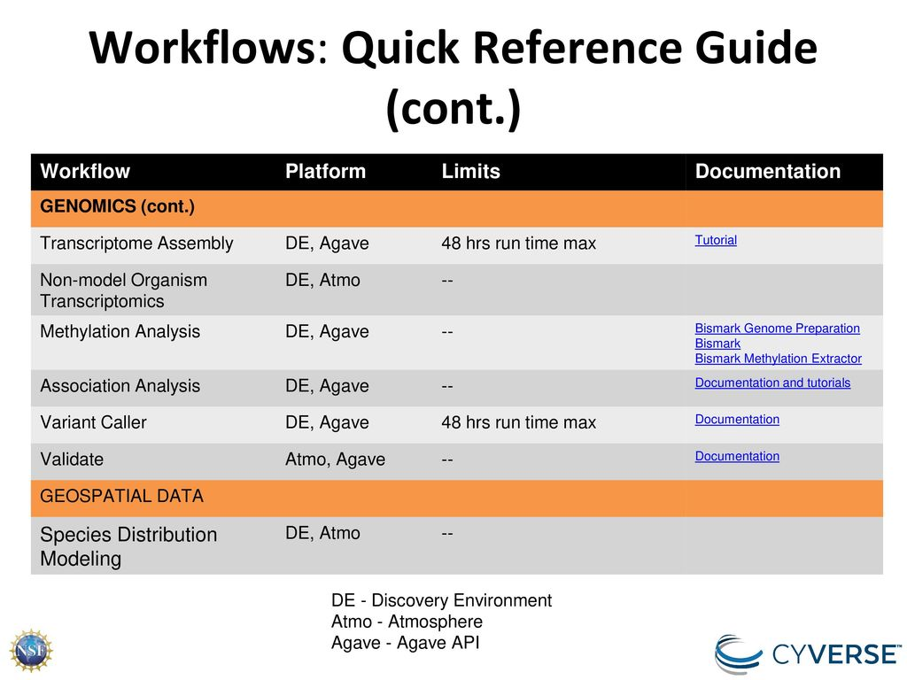 DATA and WORKFLOWS. - ppt download