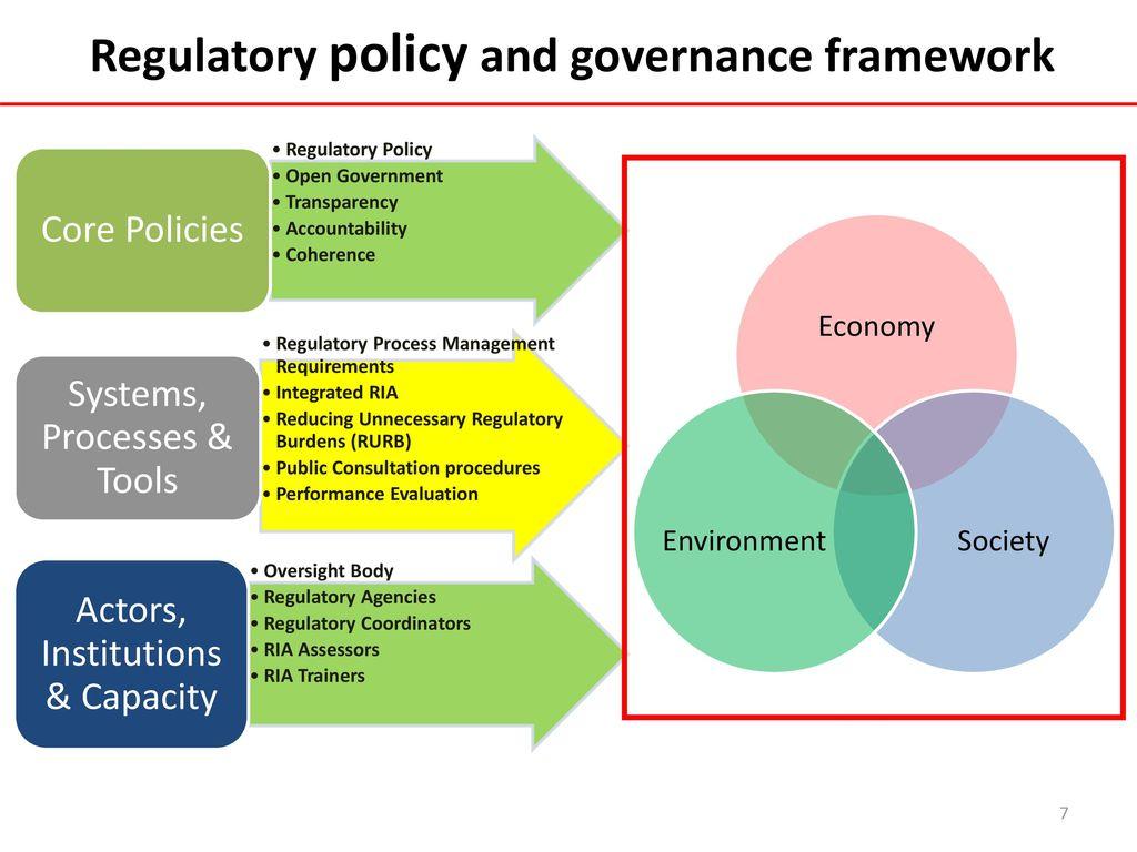 regulatory framework essay Regulatory and conceptual framework essay sample i am going to analyse and evaluate the conceptual and regulatory framework of financial reporting.