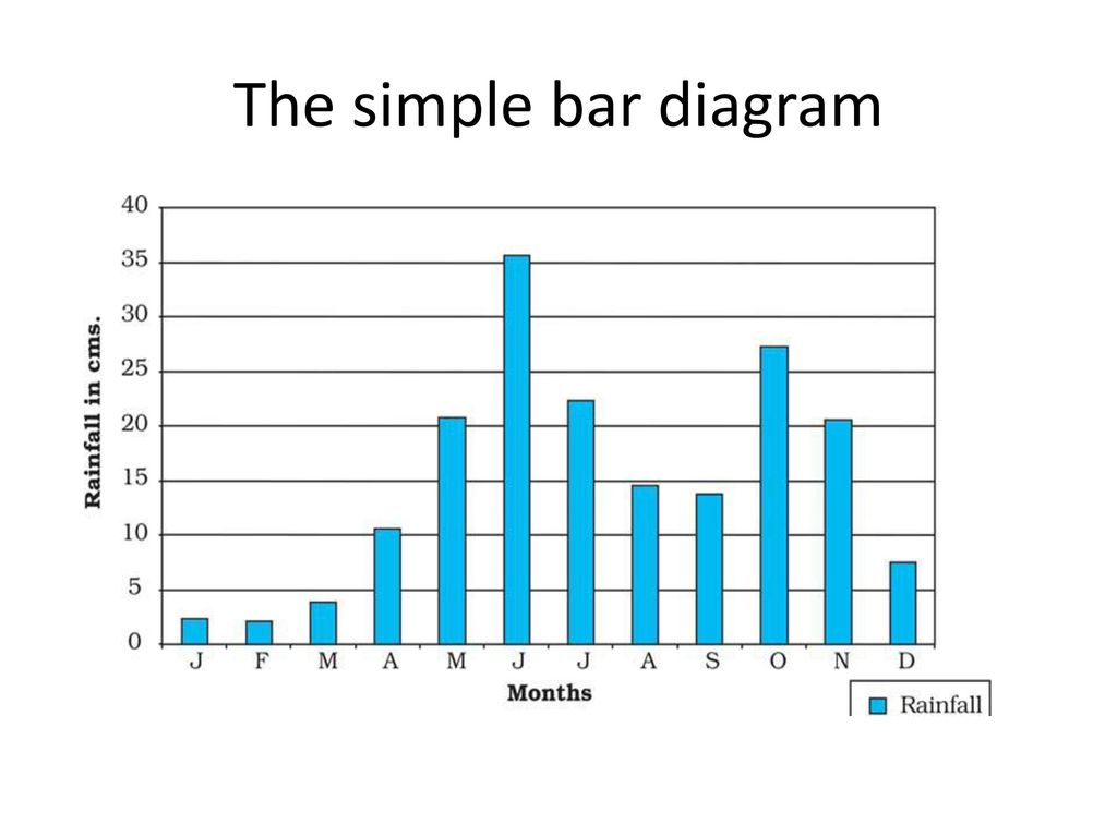 Simple bar diagram wiring info graphical representation of data ppt download rh slideplayer com simple bar diagram example simple bar diagram meaning ccuart Images