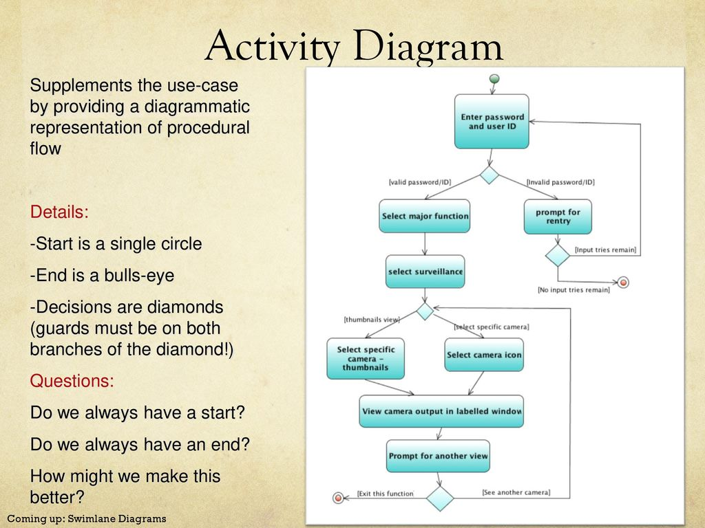 Activity diagrams dan fleck coming up activity diagram ppt download 2 activity diagram supplements ccuart Image collections