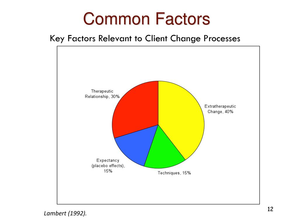 factors of change Full-text paper (pdf): what factors drive changes in management accounting in  malaysian organizations.