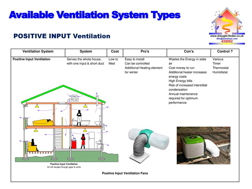whole house ventilation system cost – my marketing journey