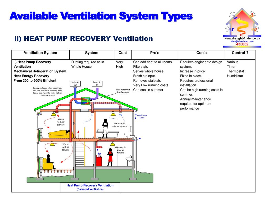 draught finder trevor clark 10. available ventilation system types