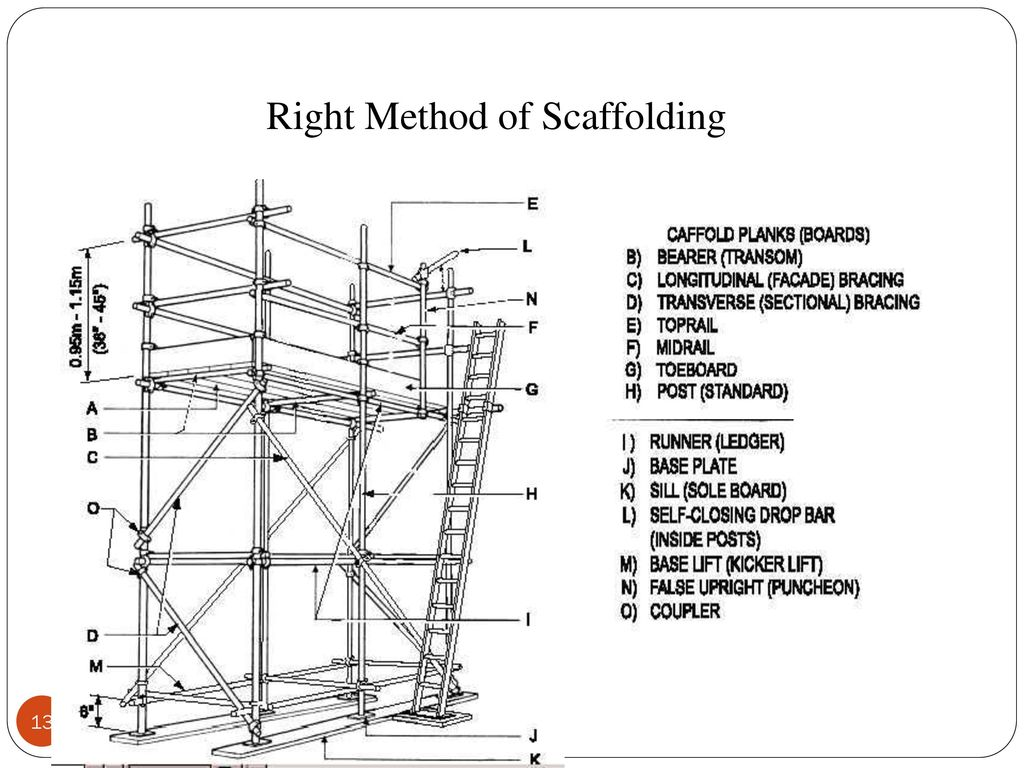 Scaffolding Erecting Procedure : Height work safety ppt download