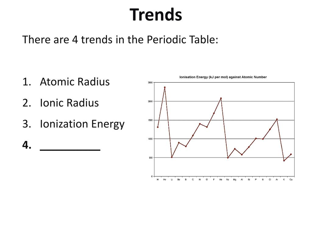 13 trends there are 4 trends in the periodic table atomic radius - Periodic Table Atomic Radius Trend