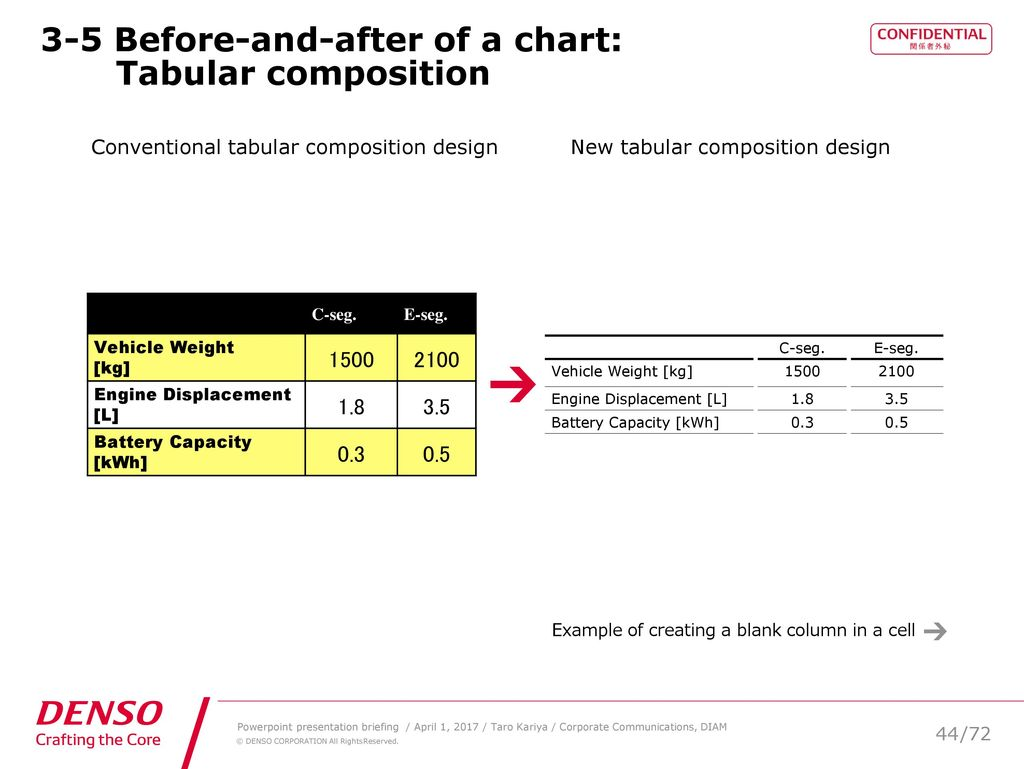 Presentation slide design system ppt download 3 5 before and after of a chart tabular composition nvjuhfo Image collections