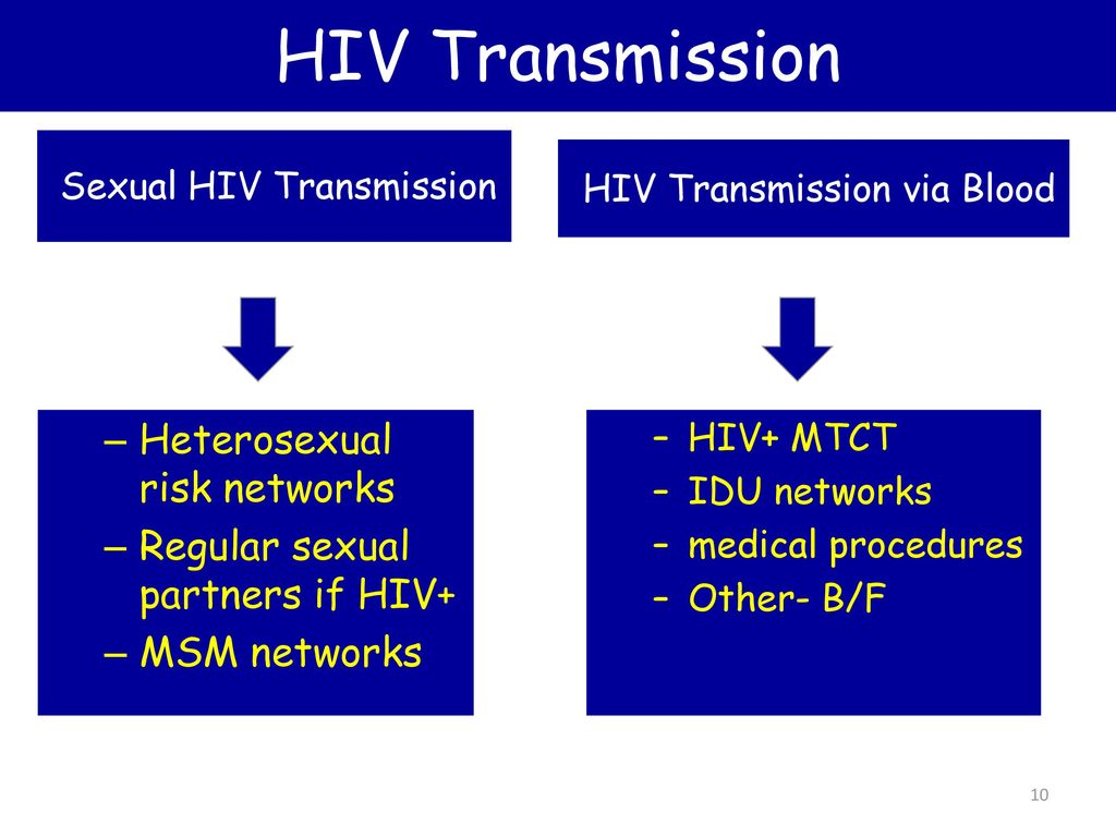 hiv-transmission-heterosexual-sex
