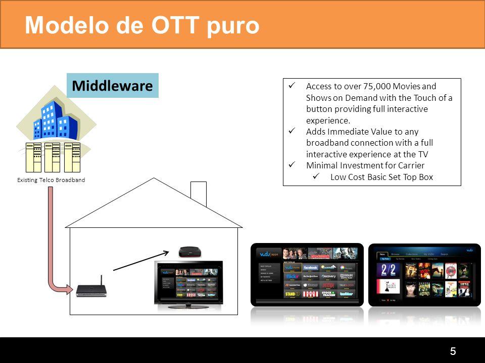 Modelo de OTT puro Middleware