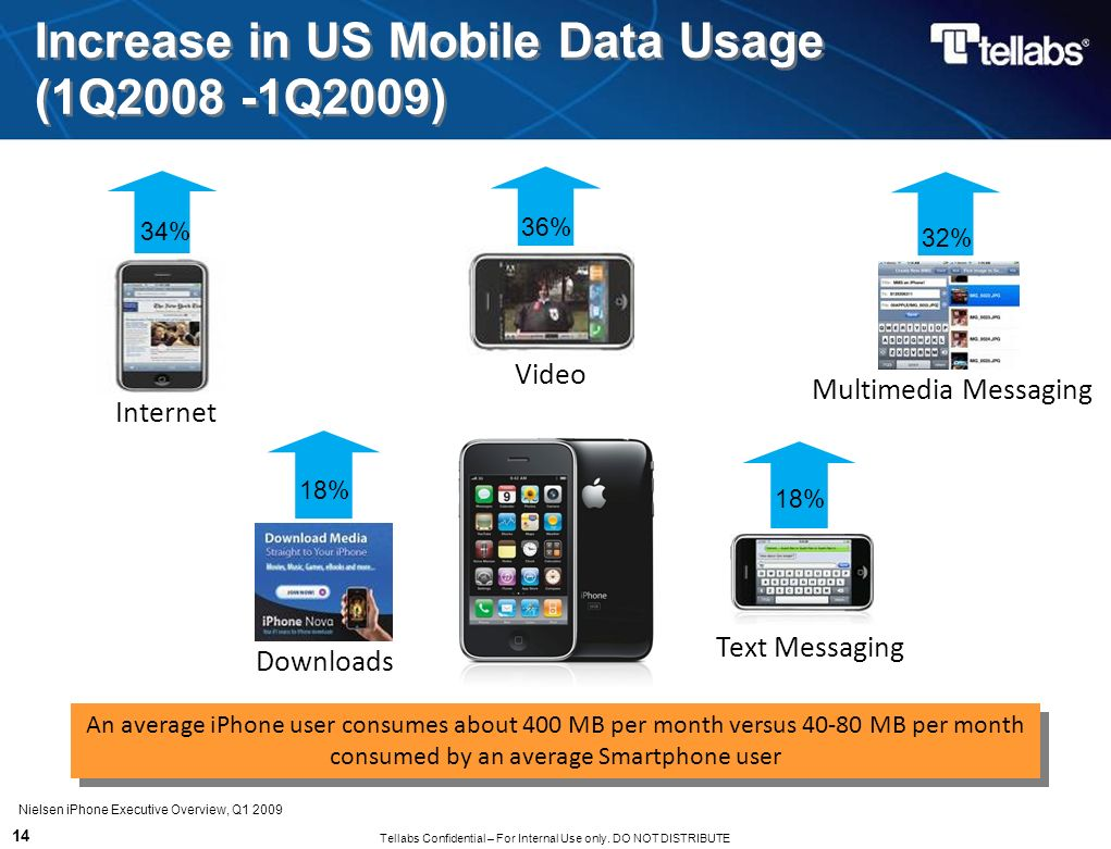 Increase in US Mobile Data Usage (1Q2008 -1Q2009)