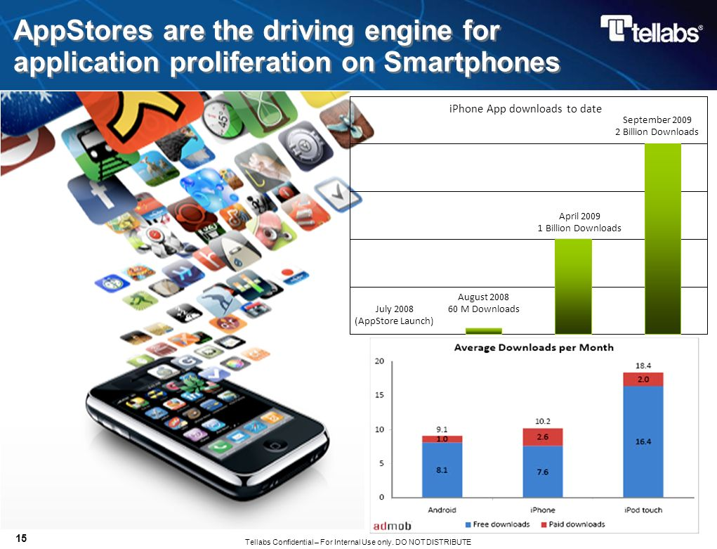 AppStores are the driving engine for application proliferation on Smartphones