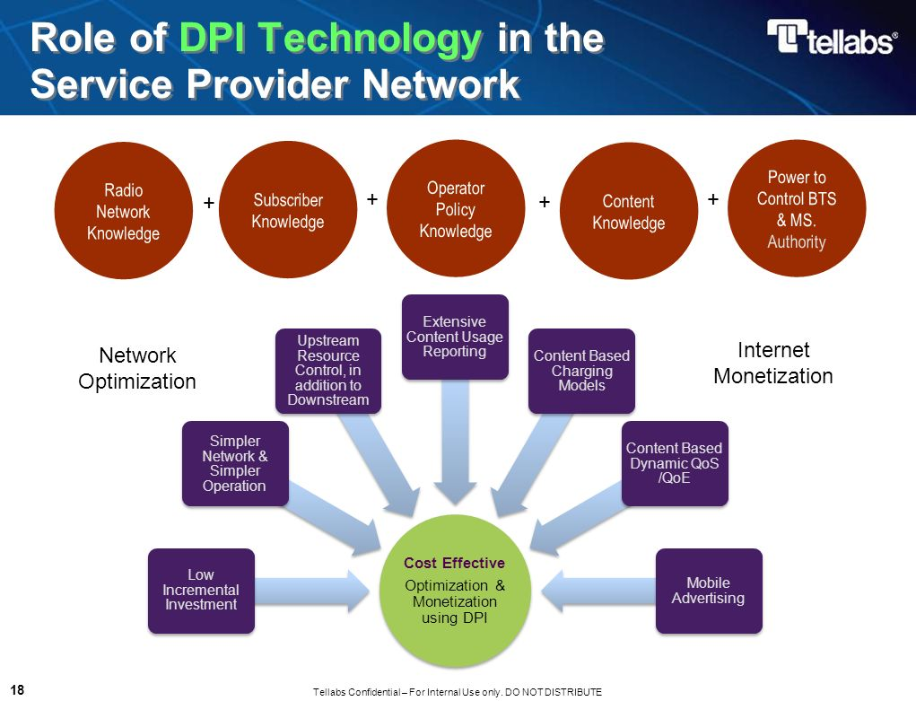 Role of DPI Technology in the Service Provider Network