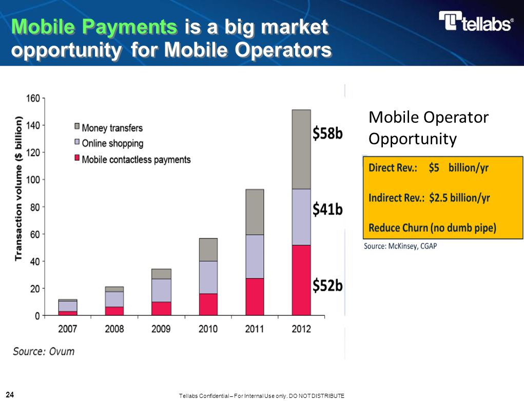 Mobile Payments is a big market opportunity for Mobile Operators