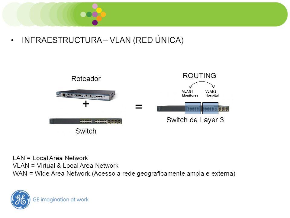 Estrutura – Tecnologia Rede GE