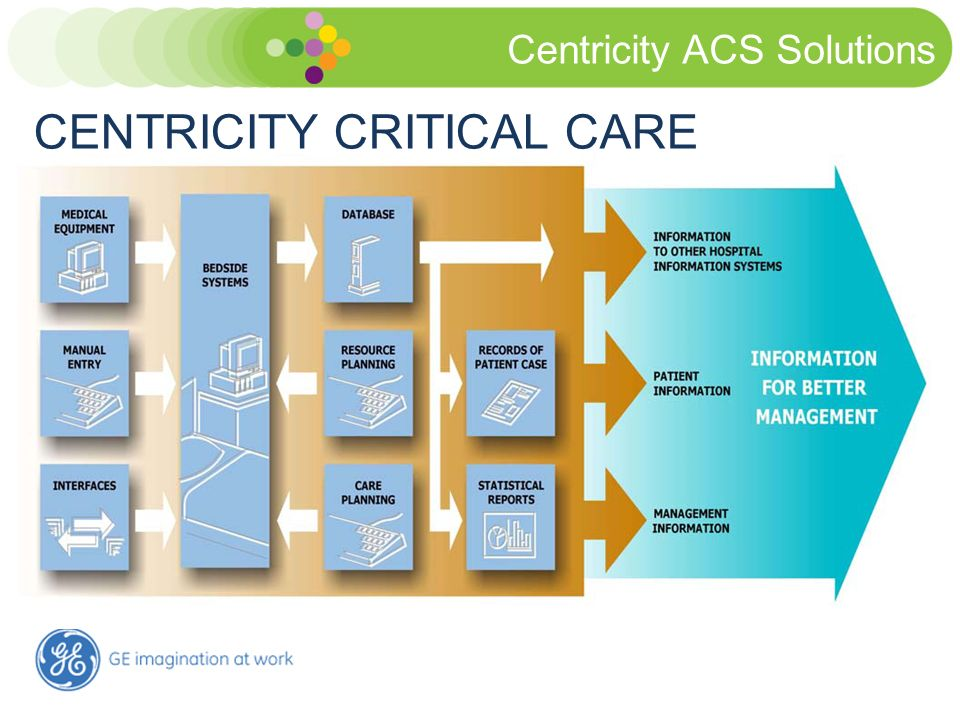 Centricity ACS Solutions