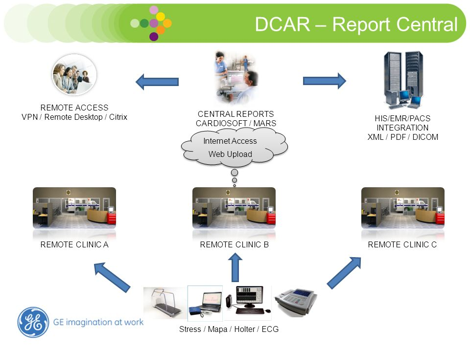 DCAR – Report Central MARS v8 CENTRAL REPORTS CARDIOSOFT / MARS