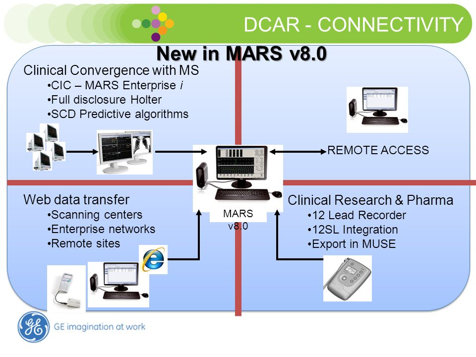 DCAR - CONNECTIVITY New in MARS v8.0 Clinical Convergence with MS