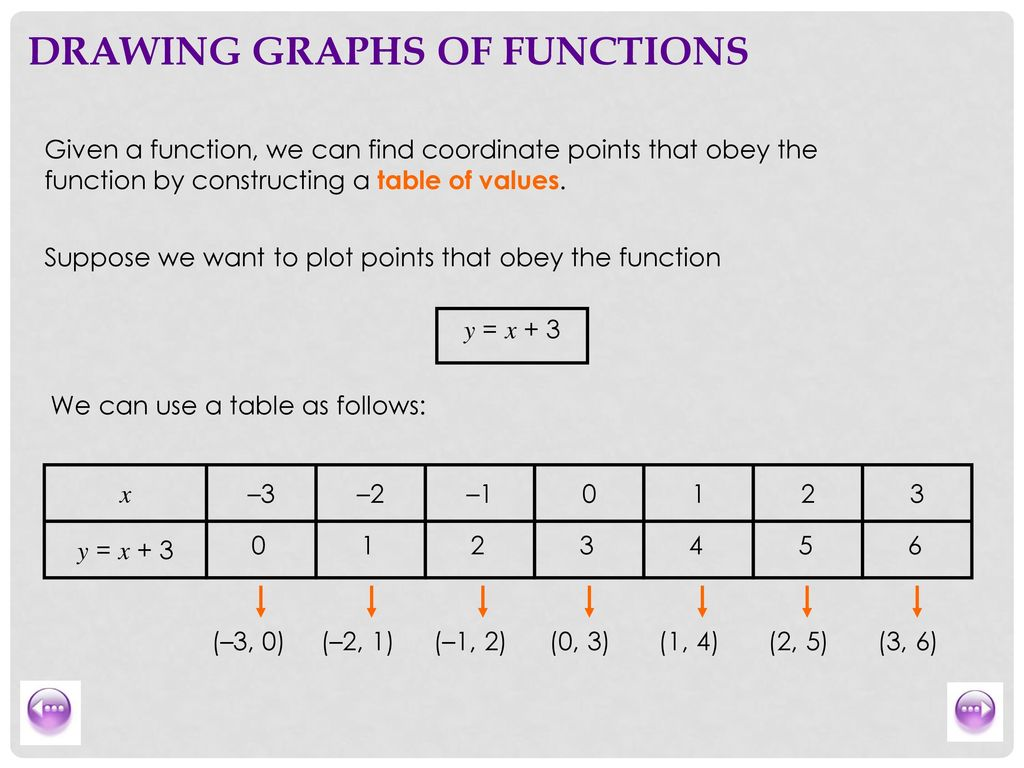 8 Drawing Graphs Of Functions