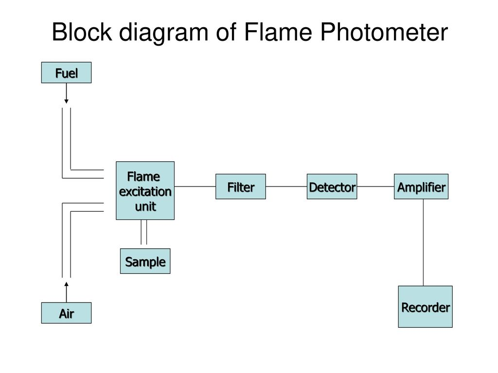 Outstanding Block Diagram Simplification Examples Component ...