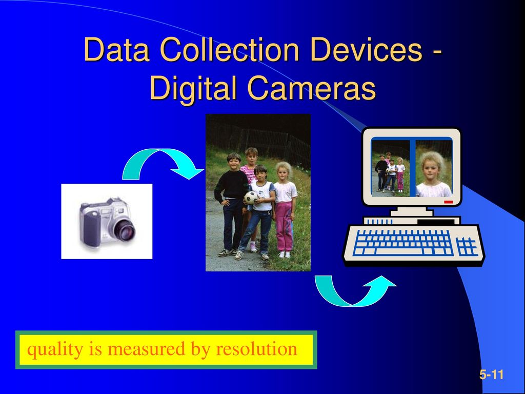 Data Collection Devices - Digital Cameras