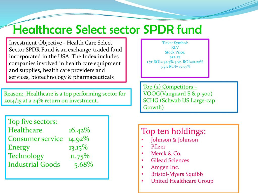 Stock market investment portfolio ppt download 5 healthcare select sector spdr fund ticker buycottarizona Gallery