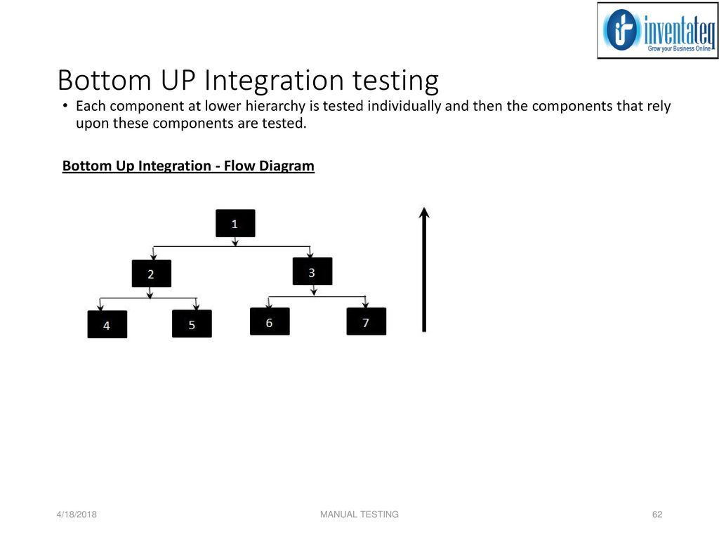 Manual testing 4182018 manual testing ppt download bottom up integration testing pooptronica Choice Image