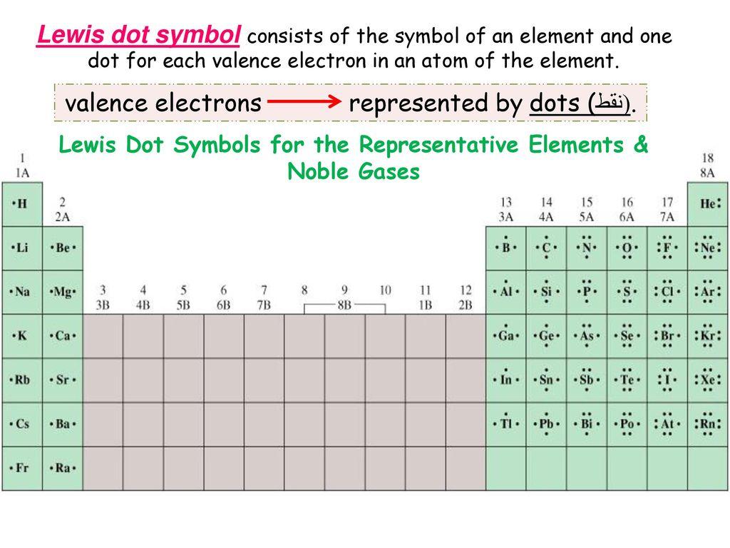 Chapter 9a chemical bonding i basic concepts ppt download lewis dot symbols for the representative elements buycottarizona Images