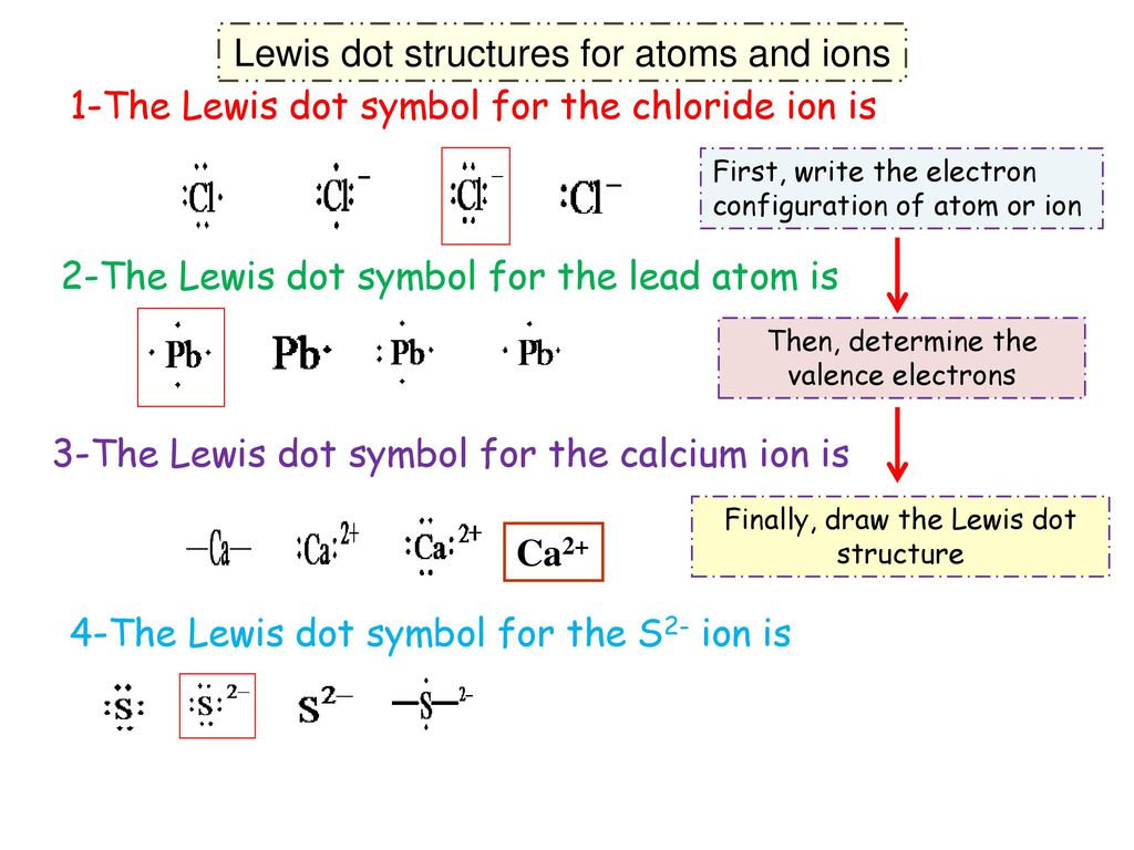 Chapter 9a chemical bonding i basic concepts ppt download lewis dot structures for atoms and ions buycottarizona Images